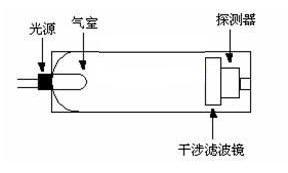 科萨电子有限公司专注气体检测15年